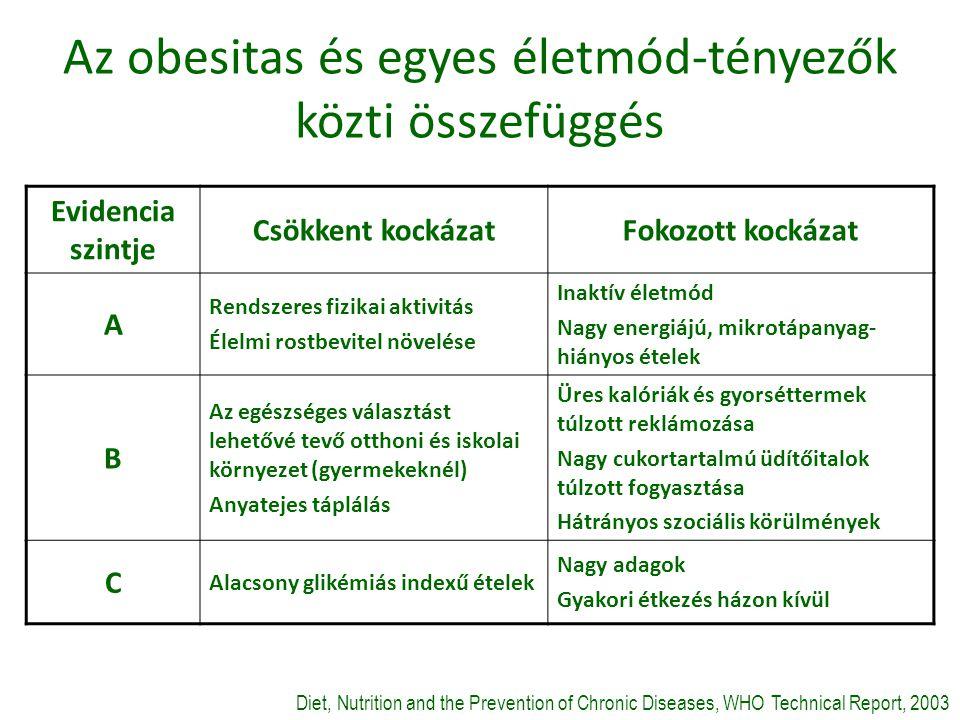 Az obesitas és egyes életmód-tényezők közti összefüggés