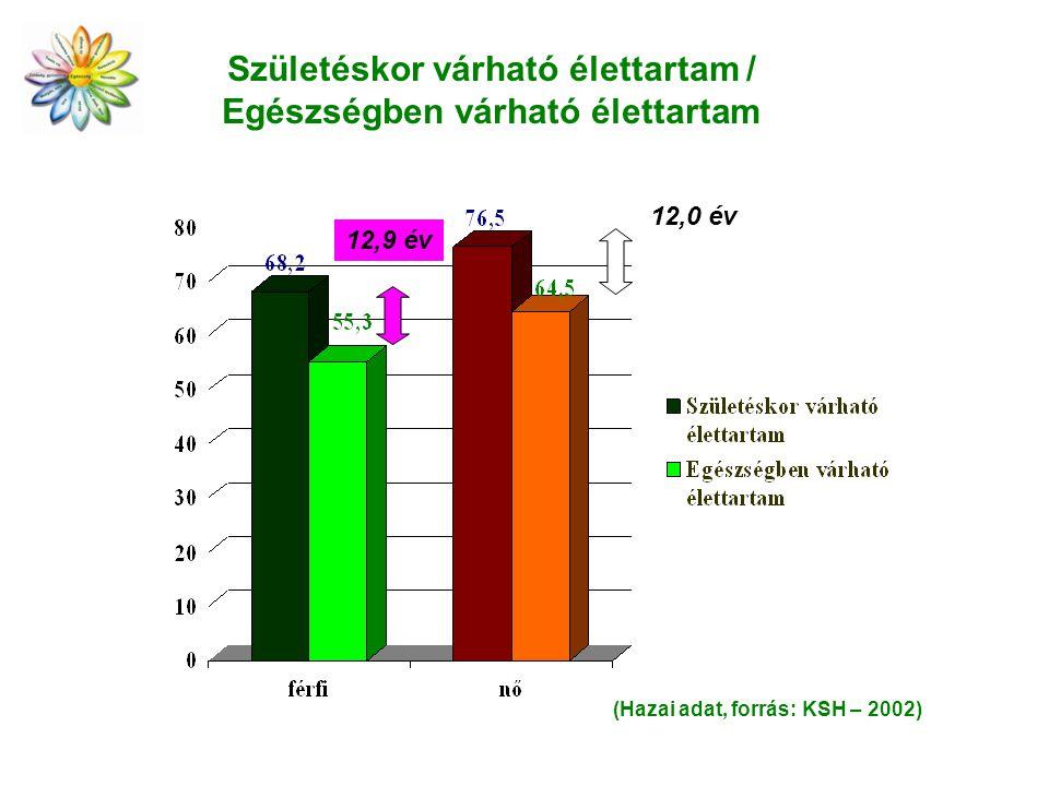 Születéskor várható élettartam / Egészségben várható élettartam