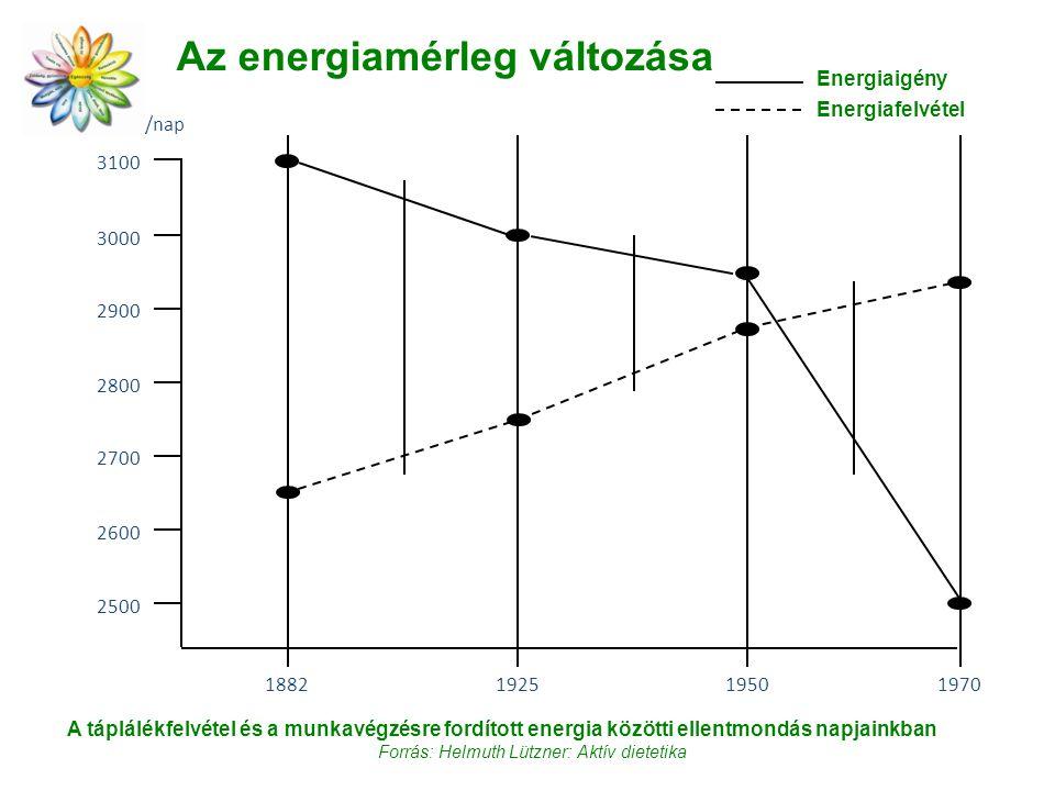 Az energiamérleg változása