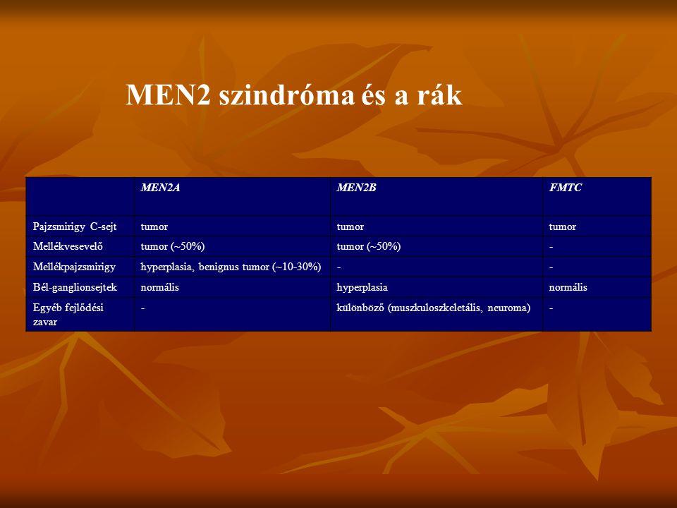 MEN2 szindróma és a rák MEN2A MEN2B FMTC Pajzsmirigy C-sejt tumor