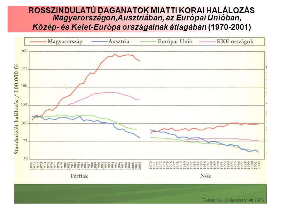 Közép- és Kelet-Európa országainak átlagában (1970-2001)