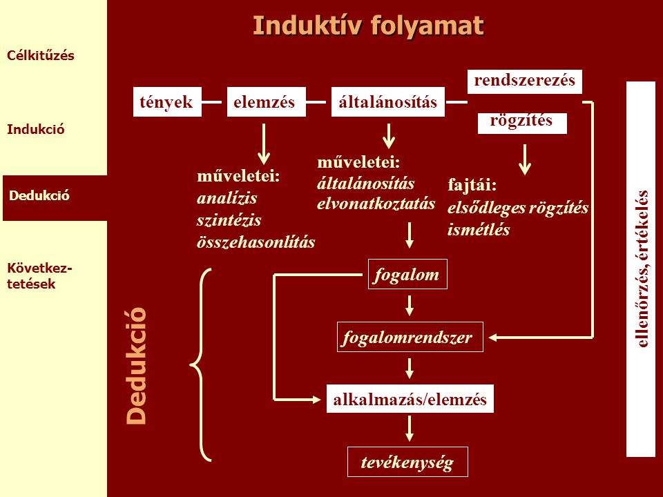 Induktív folyamat Dedukció