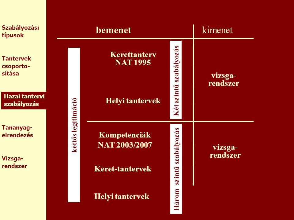 bemenet kimenet Kerettanterv NAT 1995 Helyi tantervek vizsga-rendszer