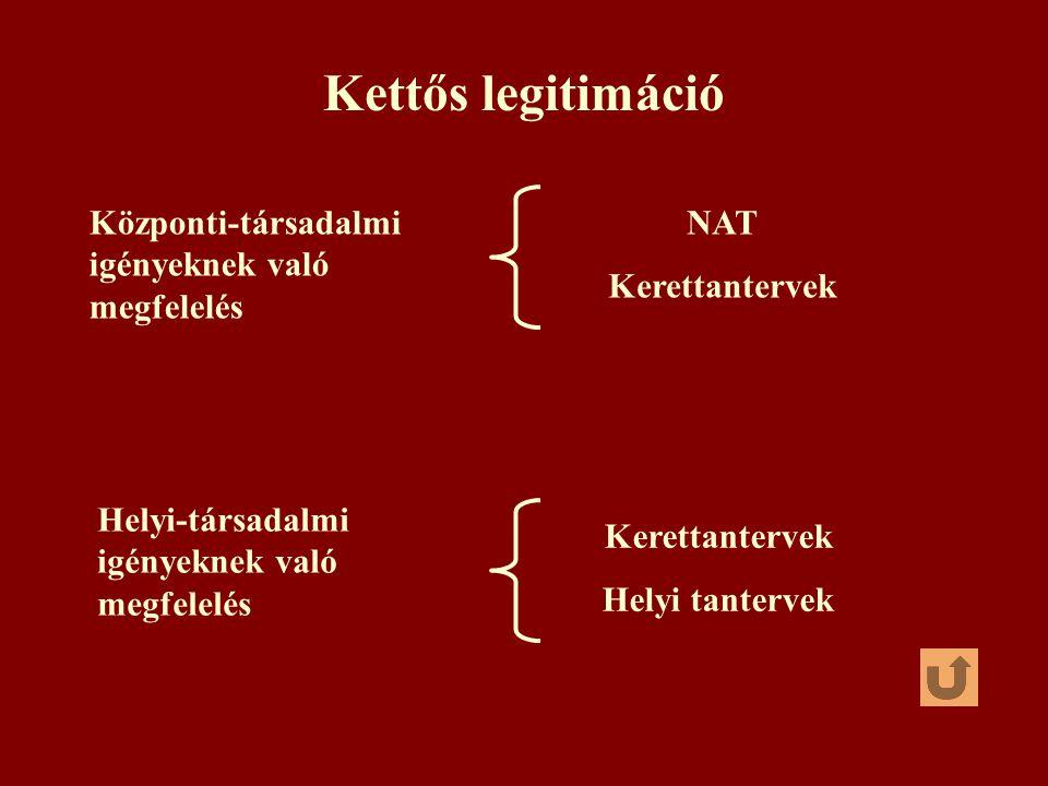 Kettős legitimáció Központi-társadalmi igényeknek való megfelelés NAT