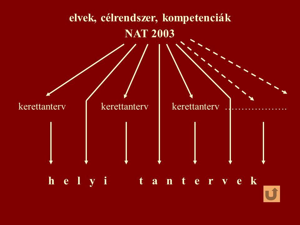 elvek, célrendszer, kompetenciák