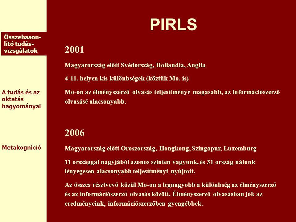 PIRLS 2001 2006 Magyarország előtt Svédország, Hollandia, Anglia