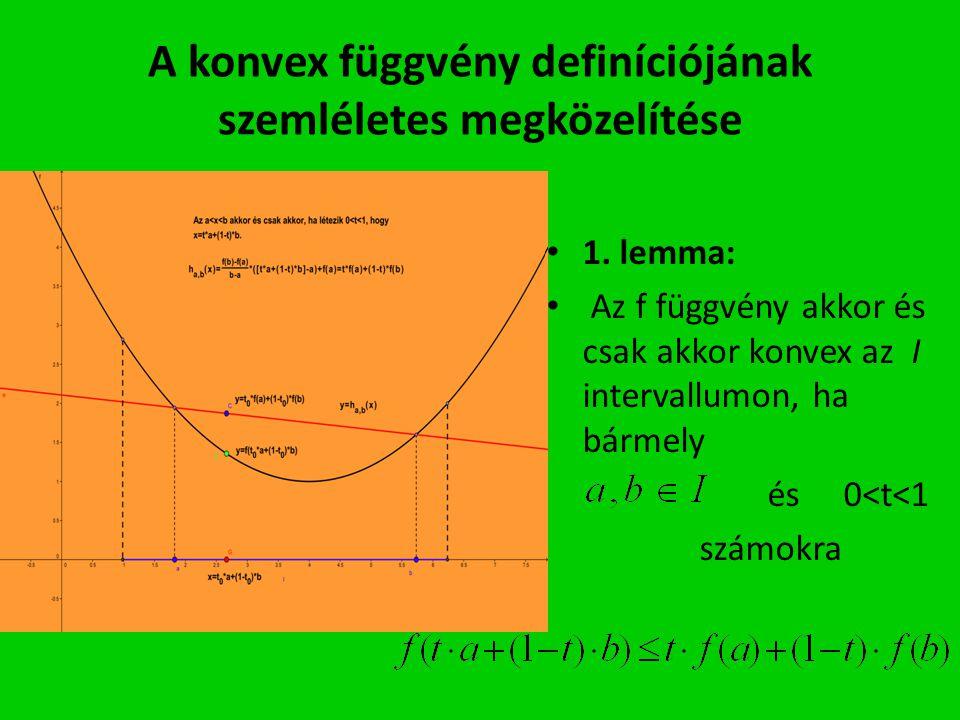 A konvex függvény definíciójának szemléletes megközelítése