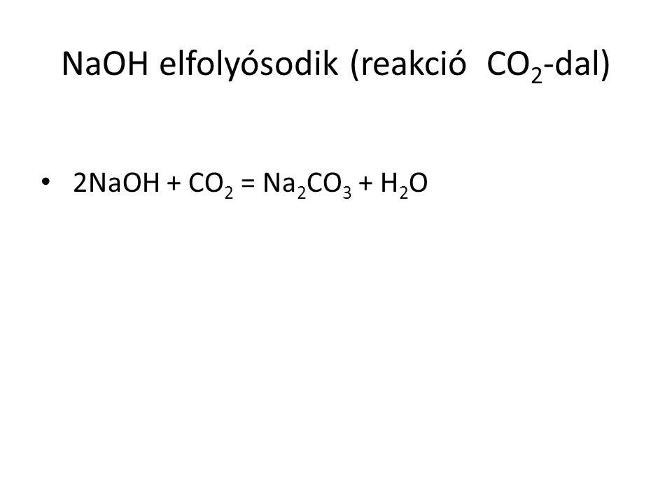 NaOH elfolyósodik (reakció CO2-dal)