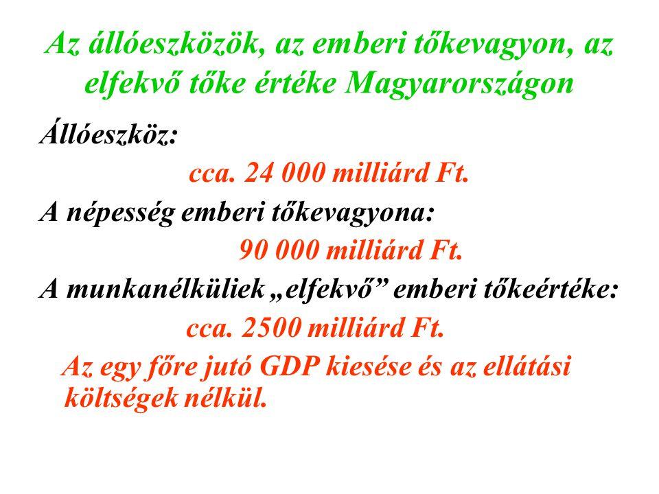 Az állóeszközök, az emberi tőkevagyon, az elfekvő tőke értéke Magyarországon