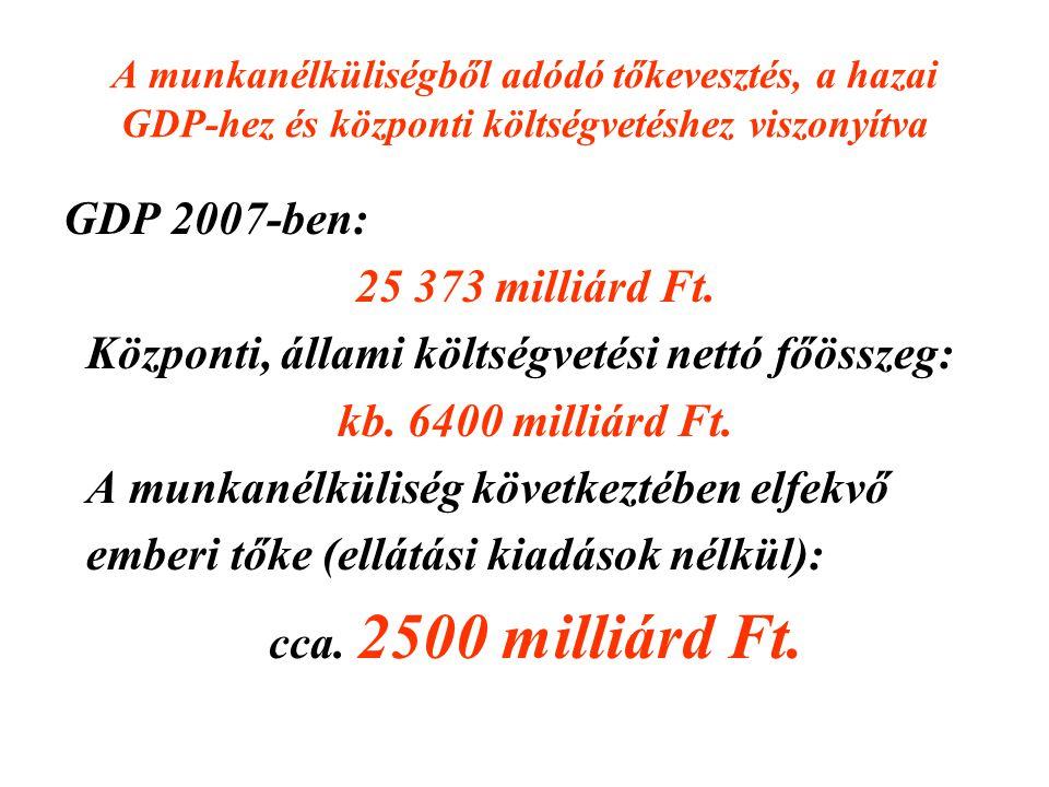 25 373 milliárd Ft. kb. 6400 milliárd Ft. cca. 2500 milliárd Ft.