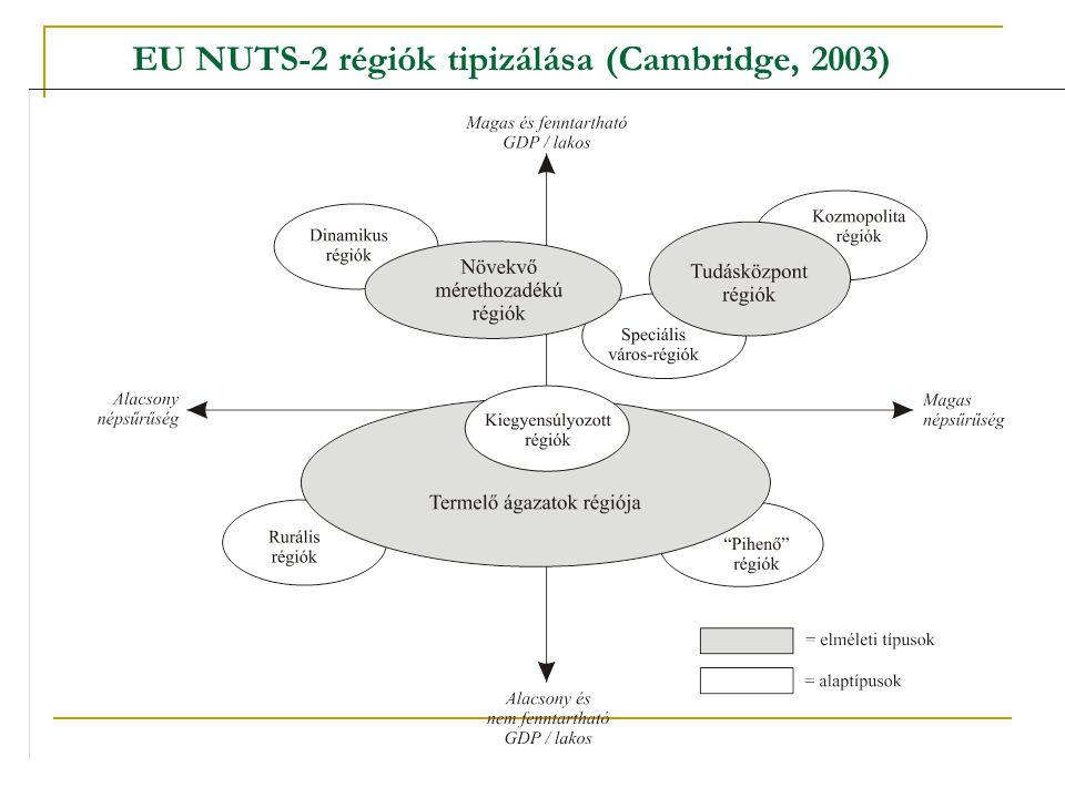 EU NUTS-2 régiók tipizálása (Cambridge, 2003)