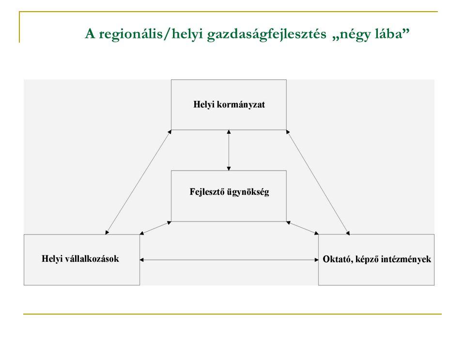 """A regionális/helyi gazdaságfejlesztés """"négy lába"""