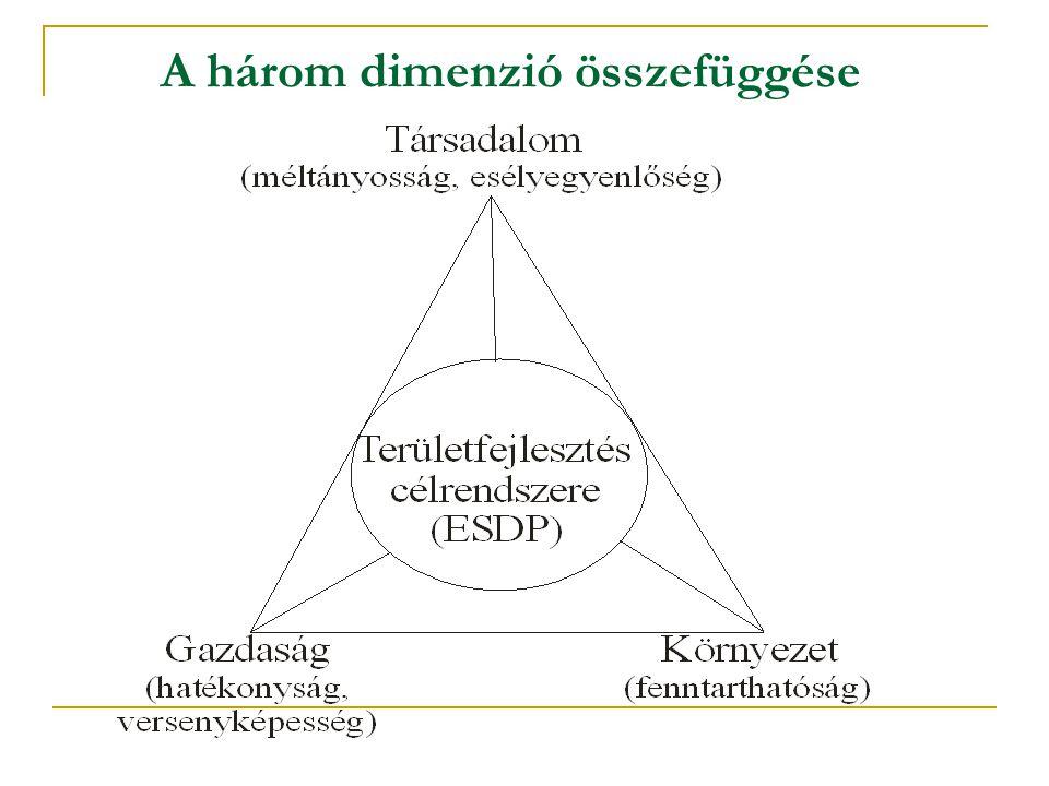 A három dimenzió összefüggése