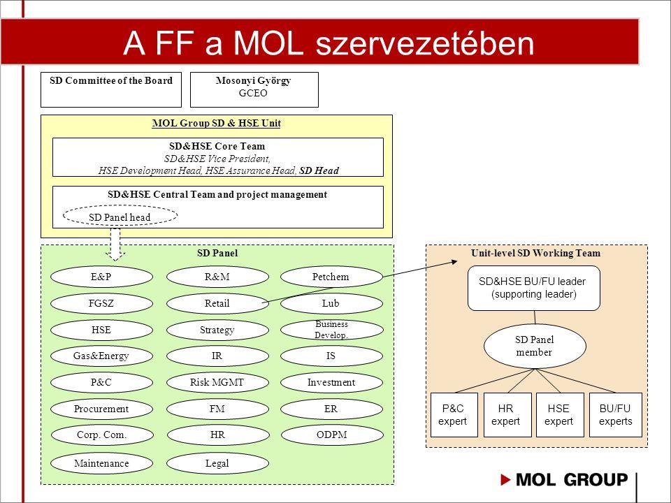 A FF a MOL szervezetében