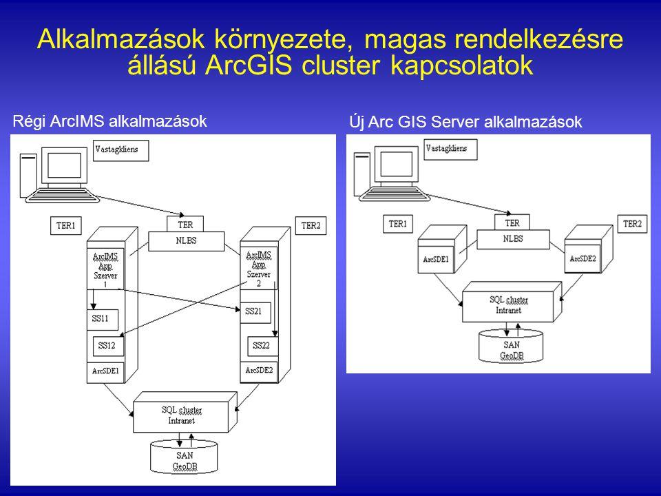 Alkalmazások környezete, magas rendelkezésre állású ArcGIS cluster kapcsolatok