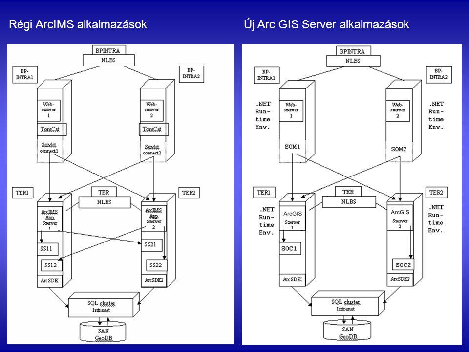 Régi ArcIMS alkalmazások Új Arc GIS Server alkalmazások