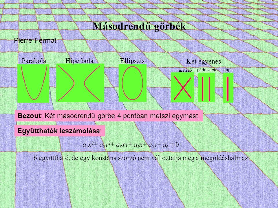 Másodrendű görbék Pierre Fermat Parabola Hiperbola Ellipszis