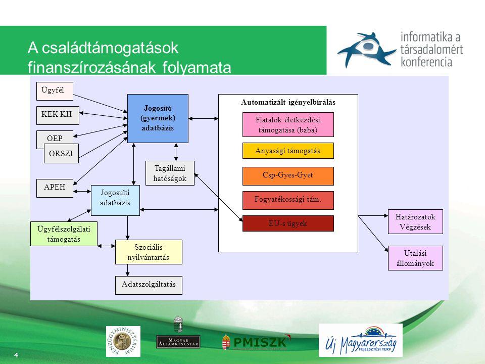 A családtámogatások finanszírozásának folyamata