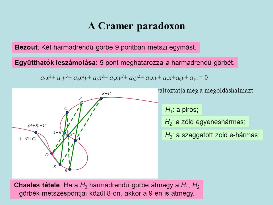 A Cramer paradoxon Bezout: Két harmadrendű görbe 9 pontban metszi egymást. Együtthatók leszámolása: 9 pont meghatározza a harmadrendű görbét.