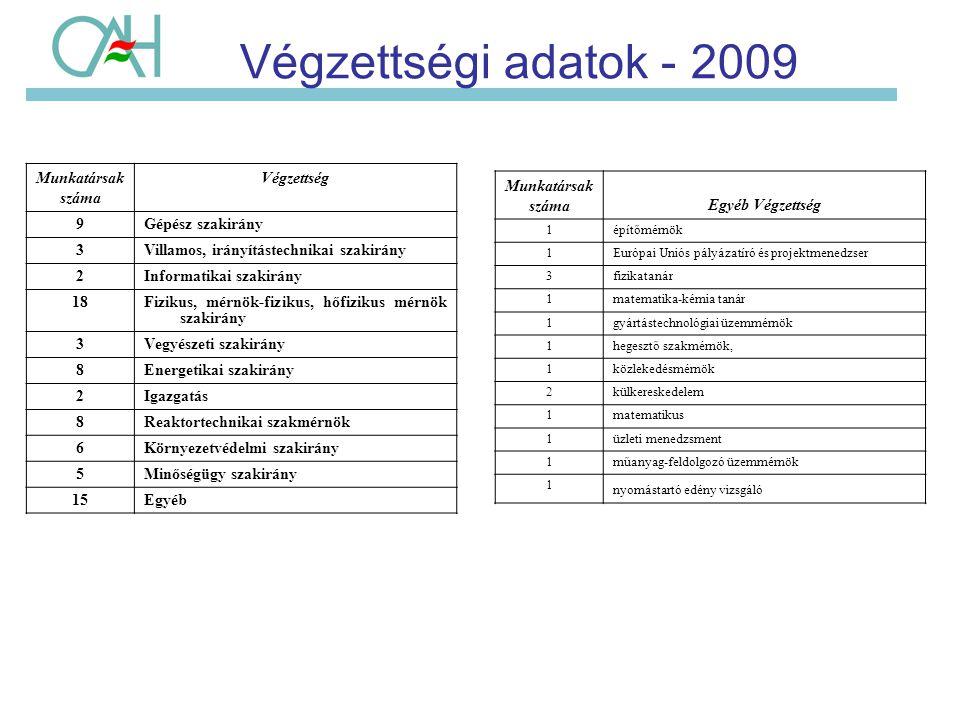 Végzettségi adatok - 2009 Munkatársak száma Végzettség 9