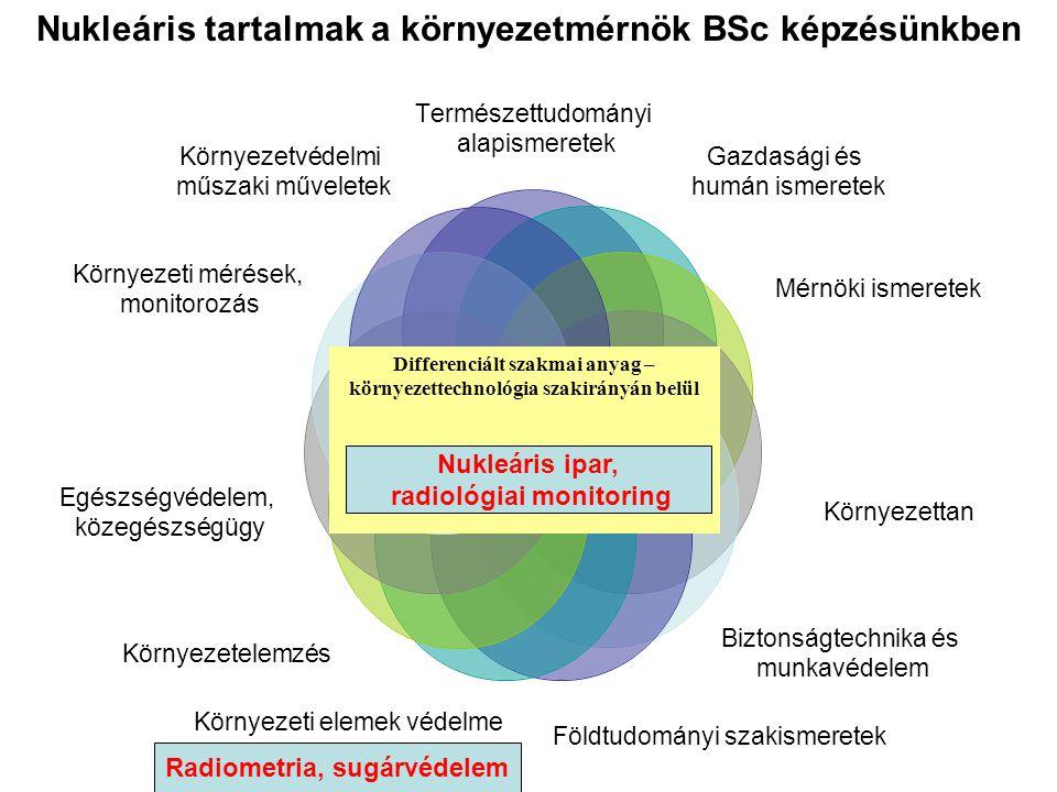 Nukleáris tartalmak a környezetmérnök BSc képzésünkben