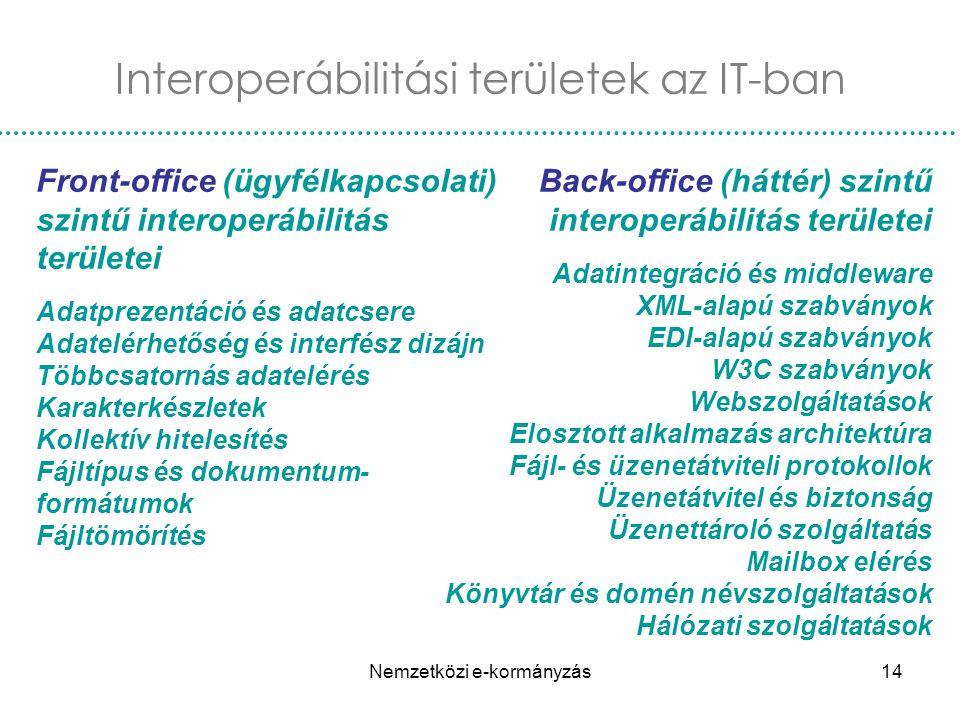 Interoperábilitási területek az IT-ban