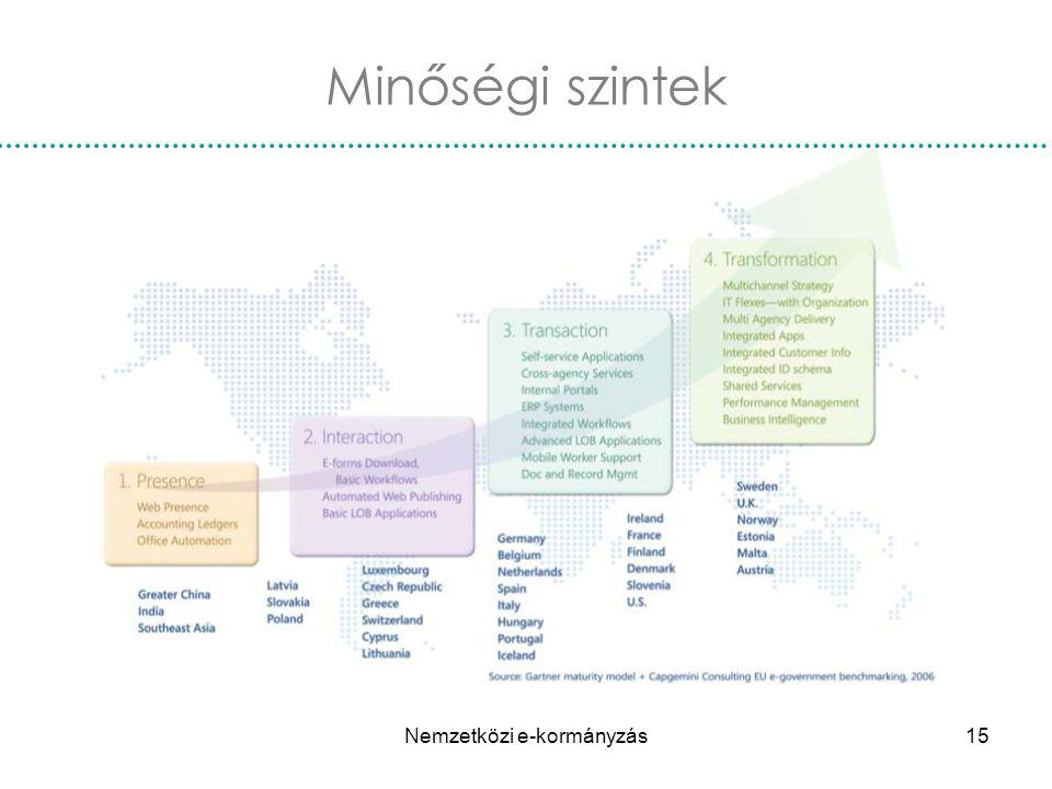 Nemzetközi e-kormányzás