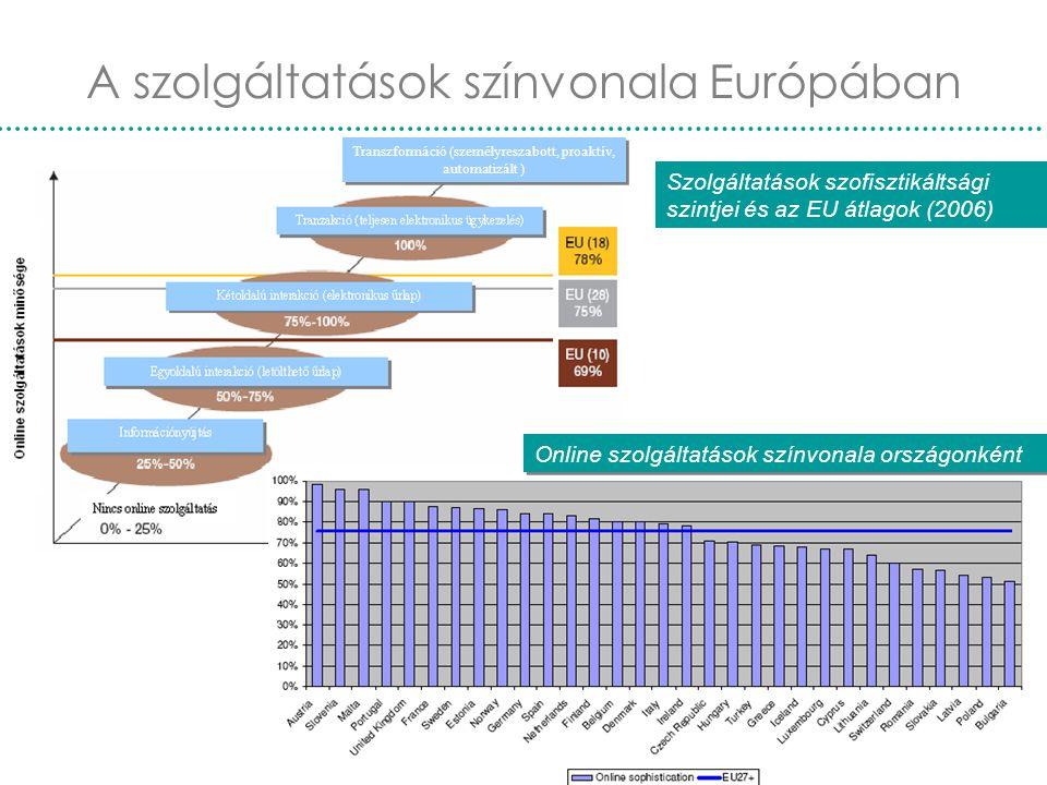 A szolgáltatások színvonala Európában