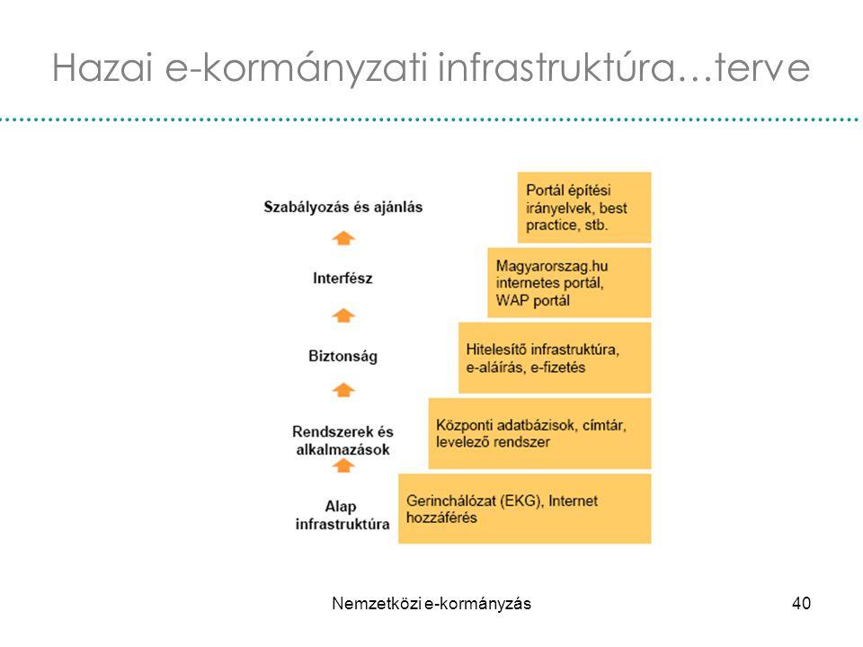 Hazai e-kormányzati infrastruktúra…terve