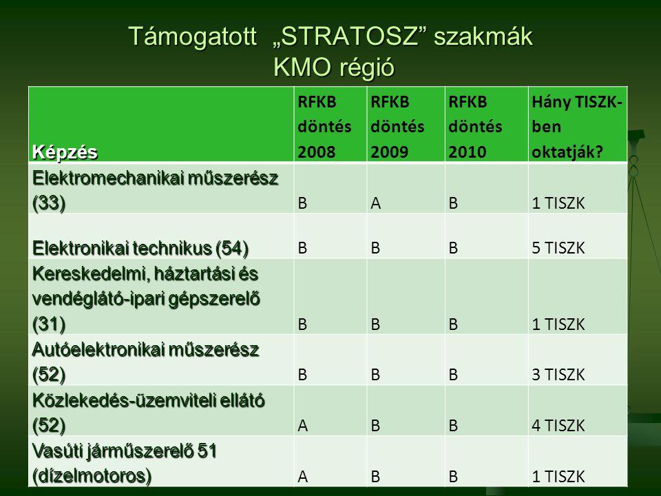 """Támogatott """"STRATOSZ szakmák KMO régió"""