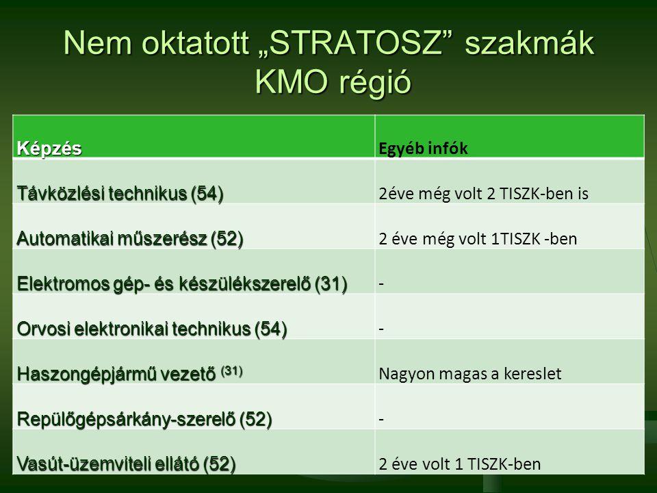 """Nem oktatott """"STRATOSZ szakmák KMO régió"""