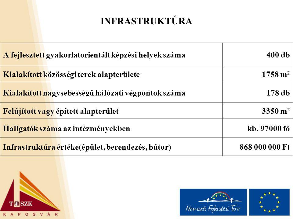INFRASTRUKTÚRA A fejlesztett gyakorlatorientált képzési helyek száma