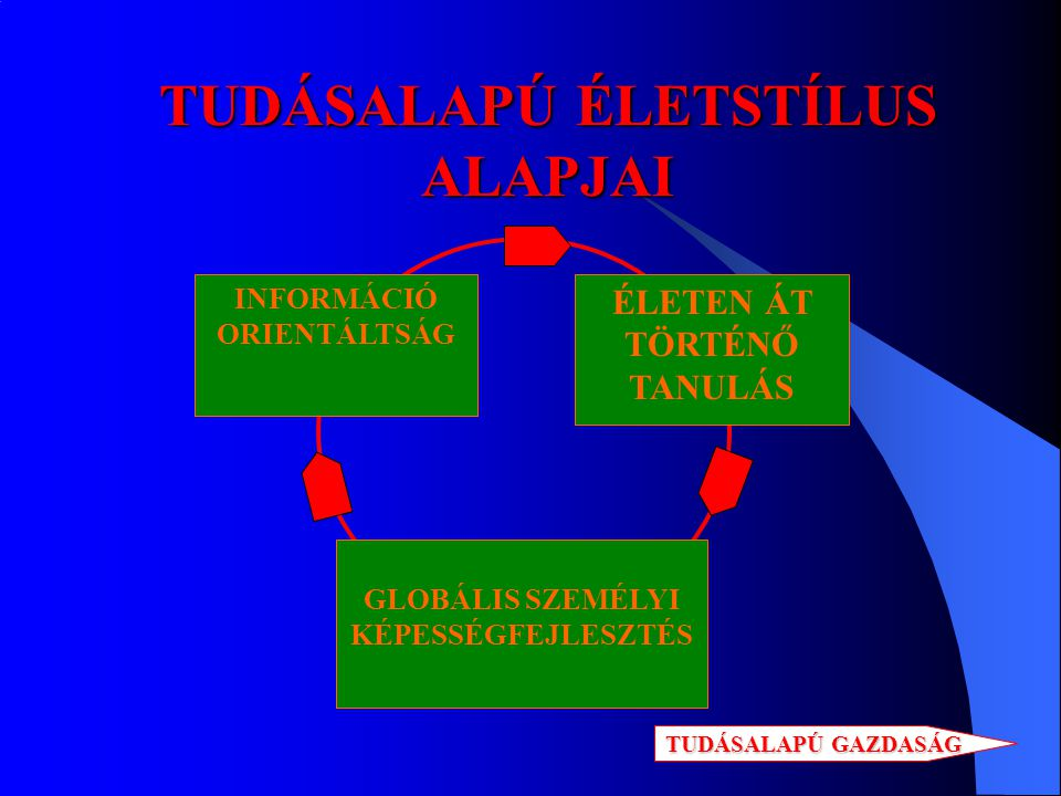 TUDÁSALAPÚ ÉLETSTÍLUS ALAPJAI