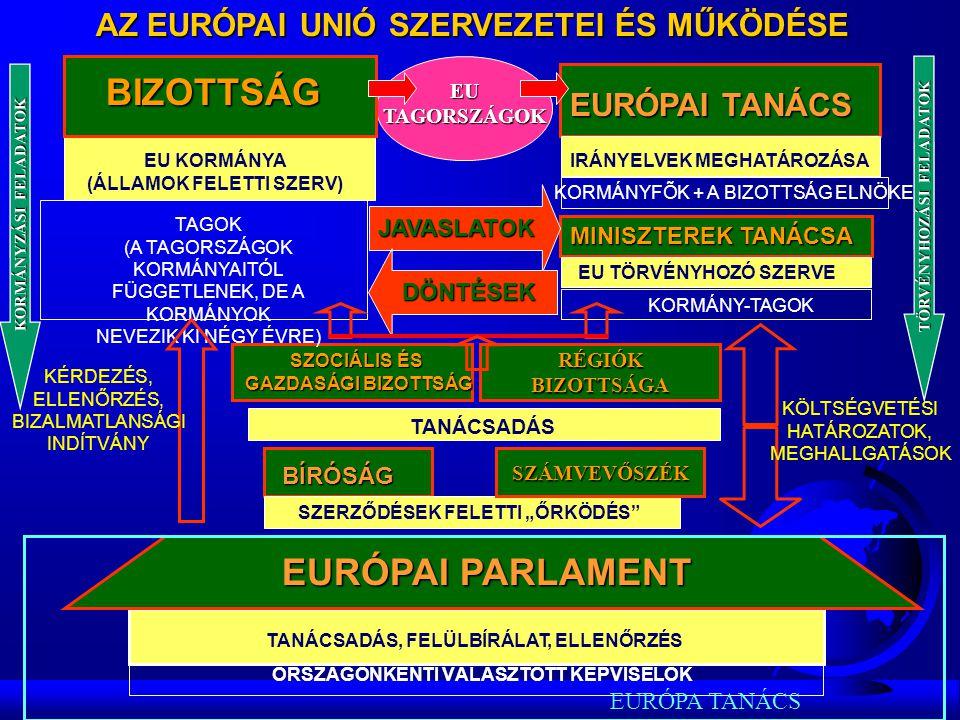 BIZOTTSÁG BIZOTTSÁG EURÓPAI PARLAMENT