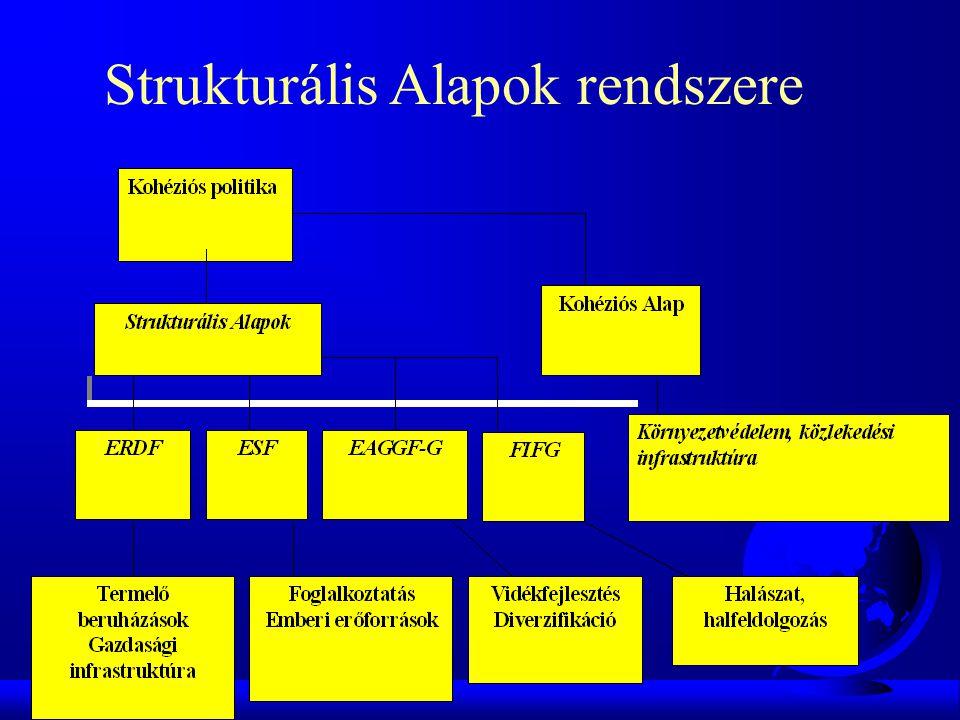 Strukturális Alapok rendszere
