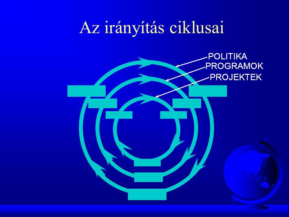 Az irányítás ciklusai POLITIKA PROGRAMOK PROJEKTEK GTK PP