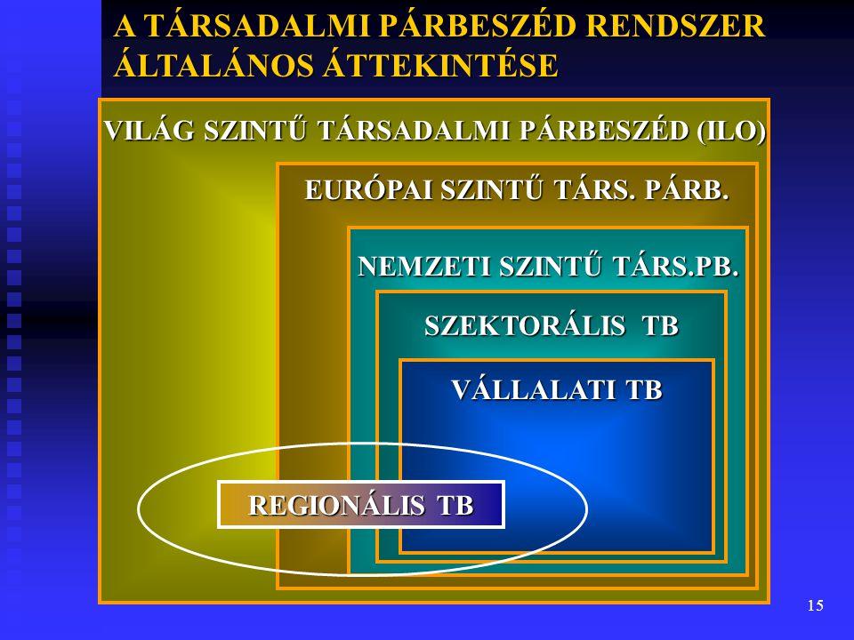 VILÁG SZINTŰ TÁRSADALMI PÁRBESZÉD (ILO) EURÓPAI SZINTŰ TÁRS. PÁRB.