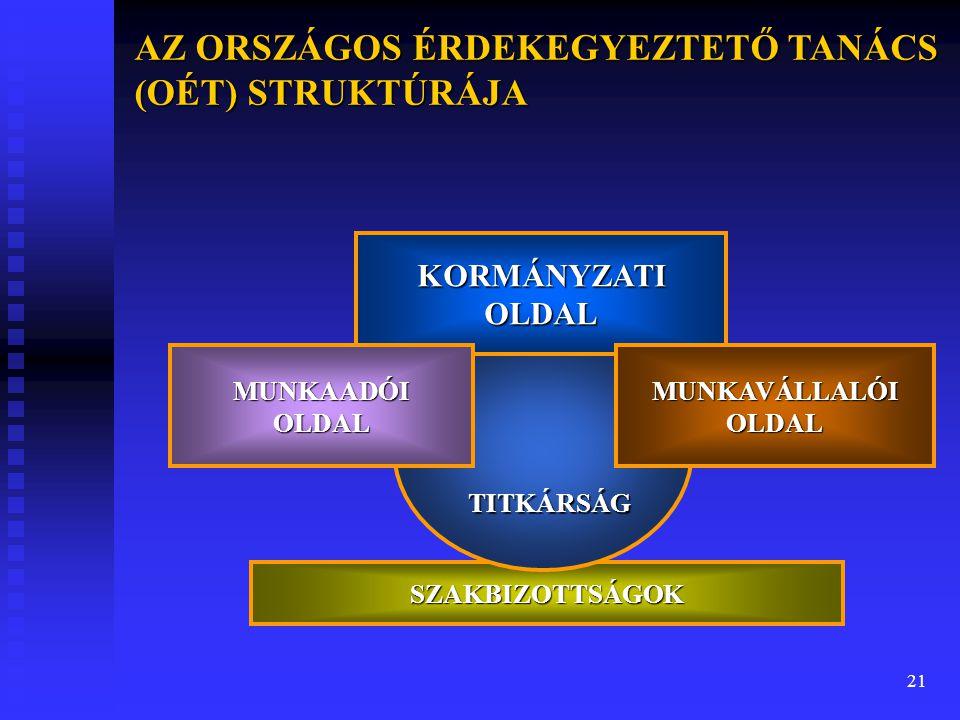 AZ ORSZÁGOS ÉRDEKEGYEZTETŐ TANÁCS (OÉT) STRUKTÚRÁJA