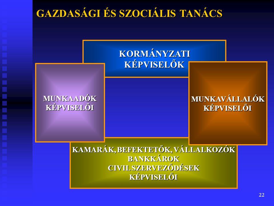 GAZDASÁGI ÉS SZOCIÁLIS TANÁCS