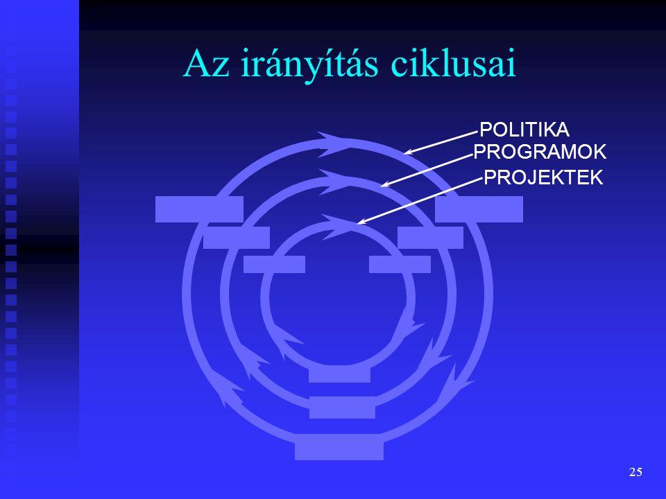 Az irányítás ciklusai POLITIKA PROGRAMOK PROJEKTEK