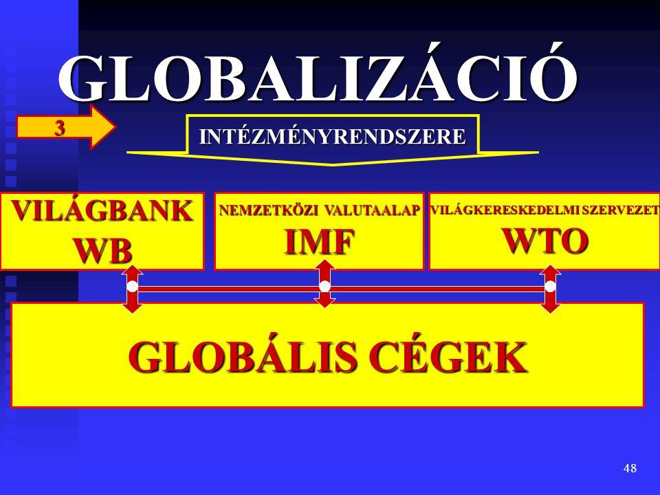 NEMZETKÖZI VALUTAALAP IMF VILÁGKERESKEDELMI SZERVEZET WTO