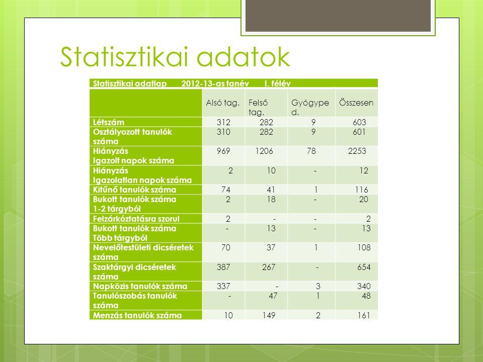 Statisztikai adatok Statisztikai adatlap 2012-13-as tanév I. félév