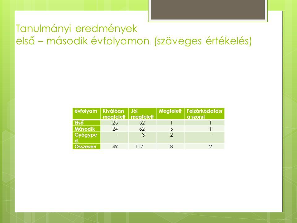 Tanulmányi eredmények első – második évfolyamon (szöveges értékelés)