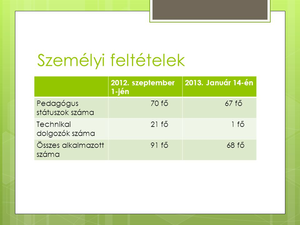 Személyi feltételek 2012. szeptember 1-jén 2013. Január 14-én