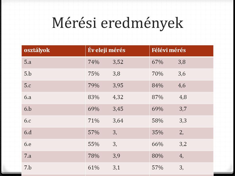 Mérési eredmények osztályok Év eleji mérés Félévi mérés 5.a 74% 3,52