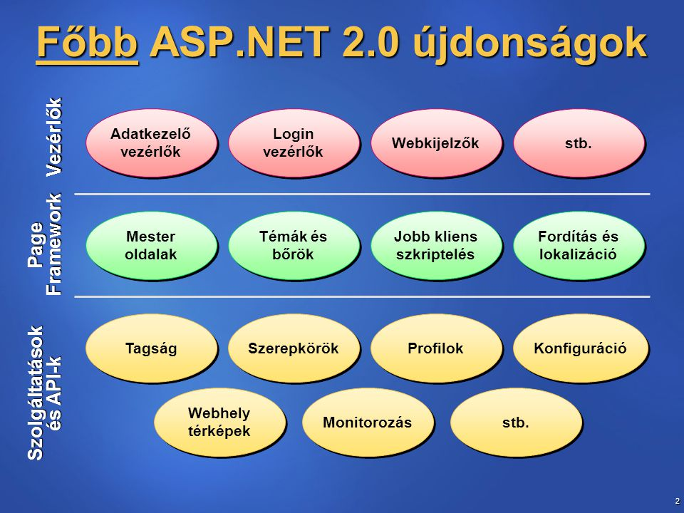 Főbb ASP.NET 2.0 újdonságok