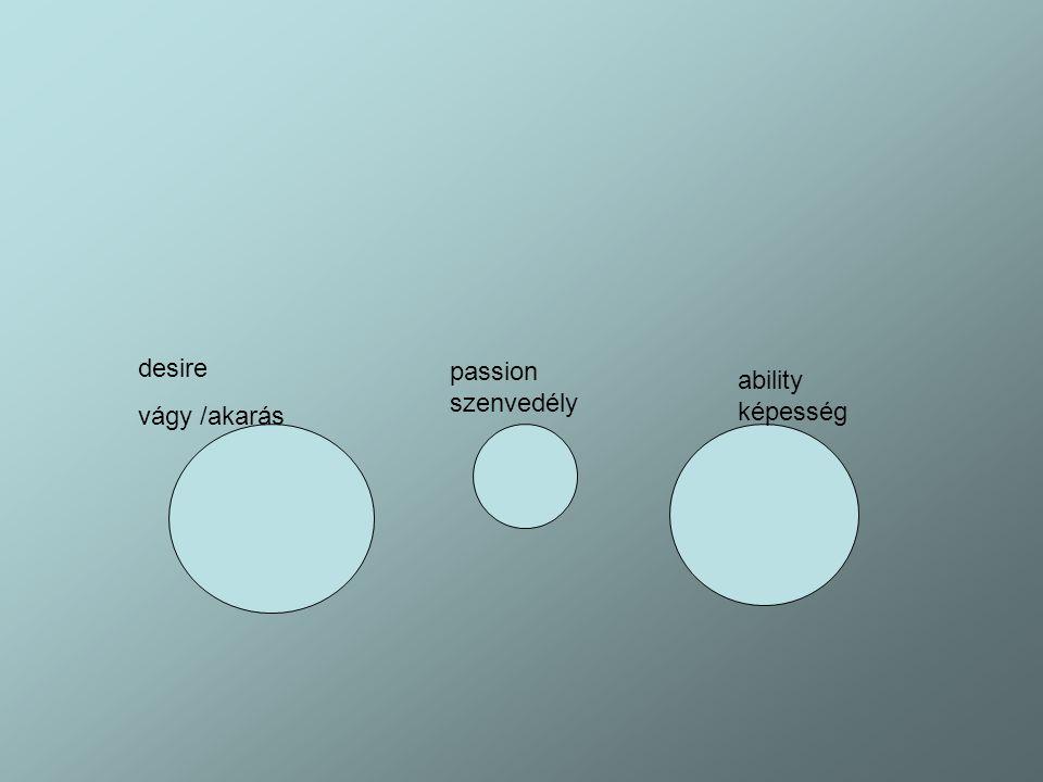 desire vágy /akarás passion szenvedély ability képesség