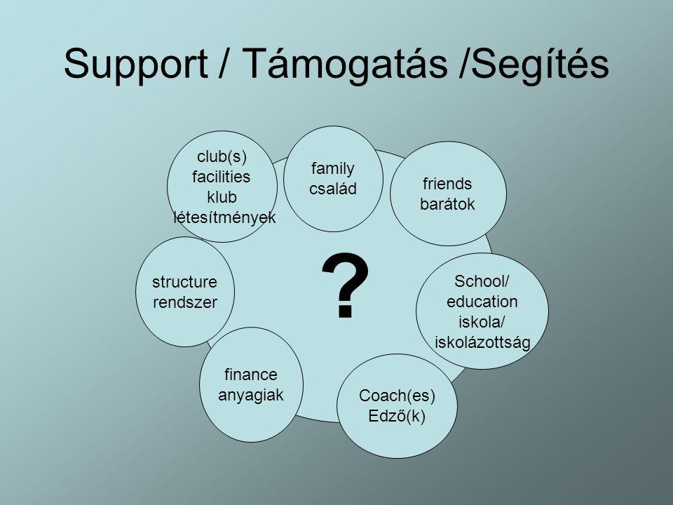 Support / Támogatás /Segítés