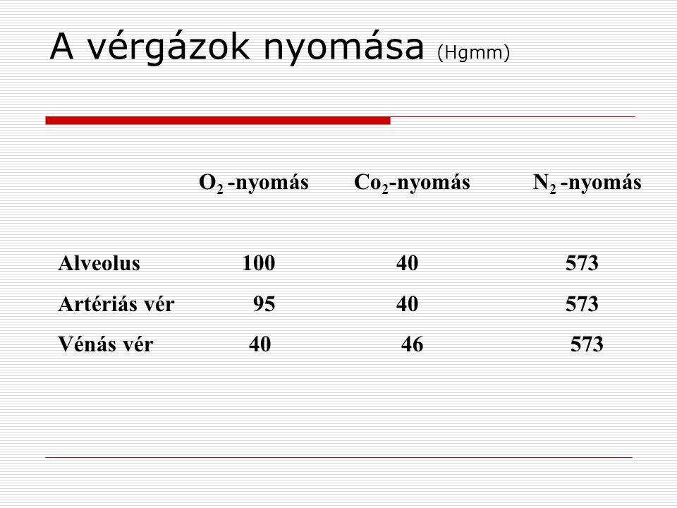 A vérgázok nyomása (Hgmm)