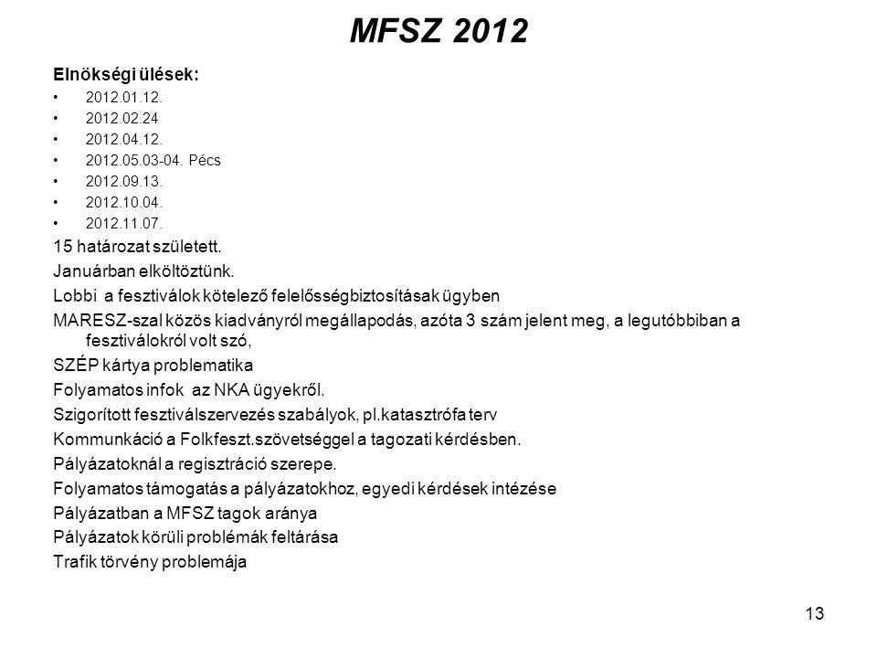 MFSZ 2012 Elnökségi ülések: 15 határozat született.